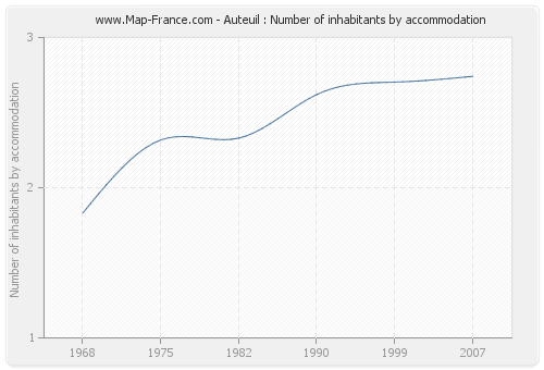 Auteuil : Number of inhabitants by accommodation