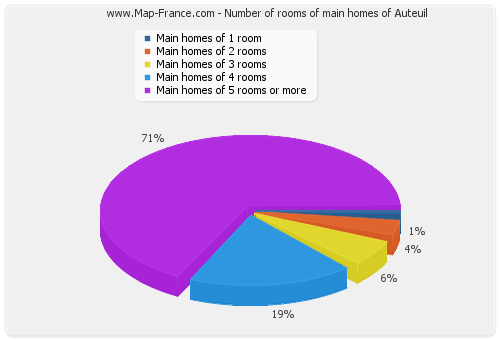 Number of rooms of main homes of Auteuil