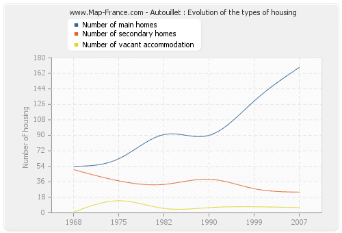 Autouillet : Evolution of the types of housing