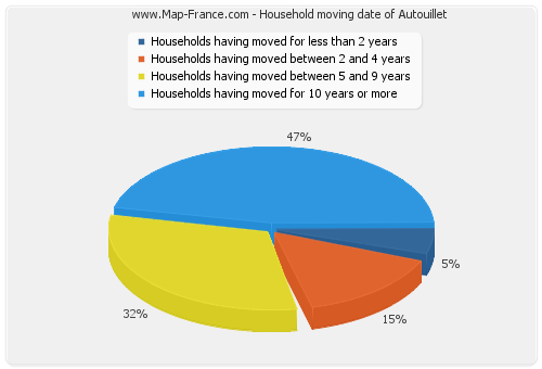 Household moving date of Autouillet