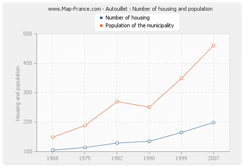 Autouillet : Number of housing and population