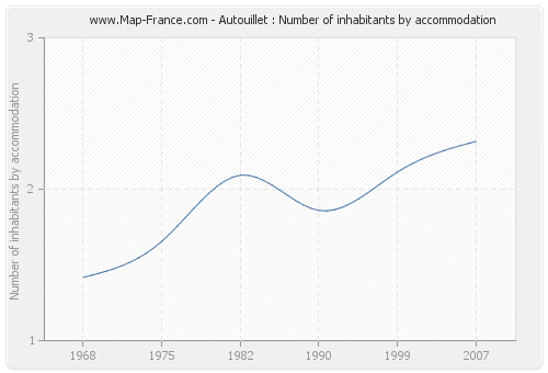 Autouillet : Number of inhabitants by accommodation