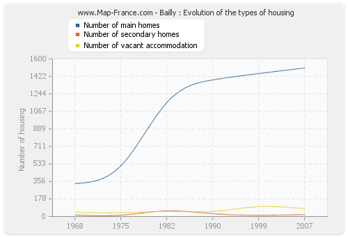 Bailly : Evolution of the types of housing