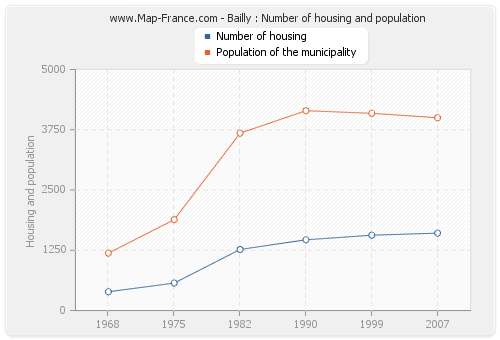 Bailly : Number of housing and population