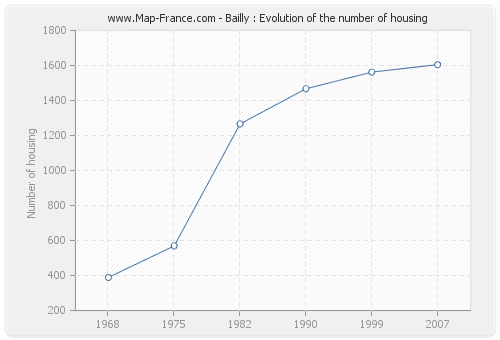 Bailly : Evolution of the number of housing