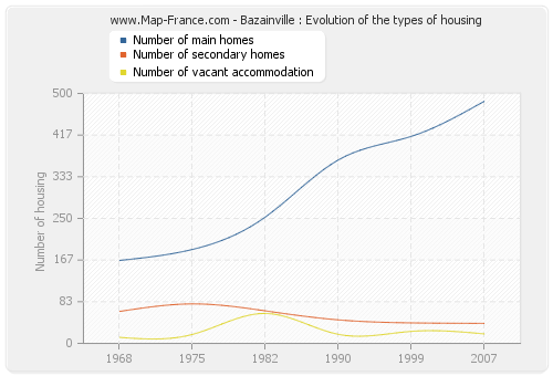 Bazainville : Evolution of the types of housing