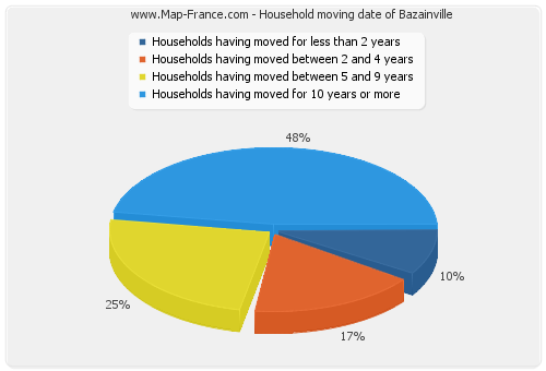 Household moving date of Bazainville