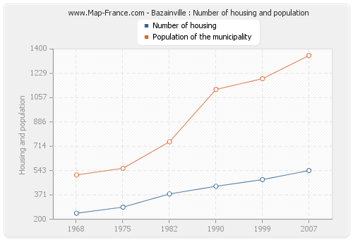 Bazainville : Number of housing and population