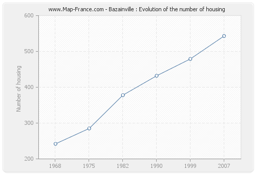 Bazainville : Evolution of the number of housing