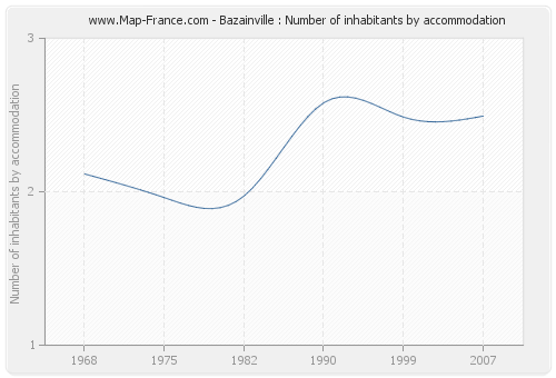 Bazainville : Number of inhabitants by accommodation