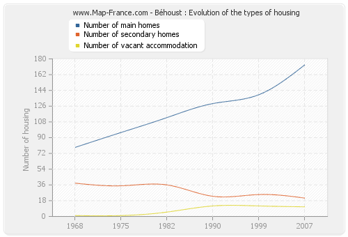 Béhoust : Evolution of the types of housing