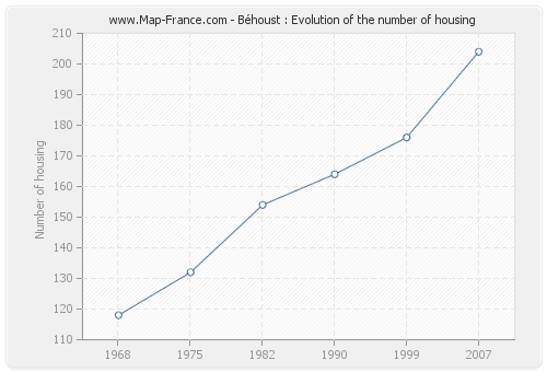 Béhoust : Evolution of the number of housing