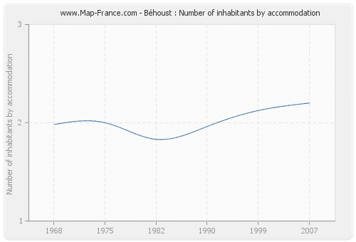 Béhoust : Number of inhabitants by accommodation