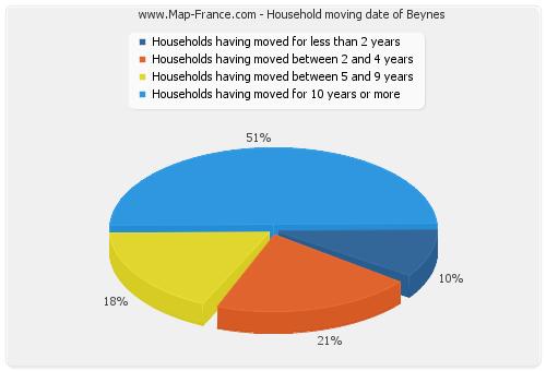 Household moving date of Beynes