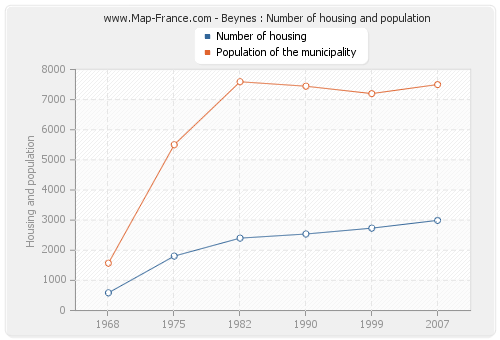Beynes : Number of housing and population