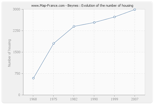 Beynes : Evolution of the number of housing