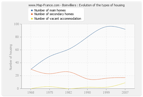 Boinvilliers : Evolution of the types of housing