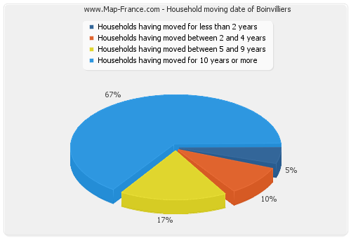 Household moving date of Boinvilliers