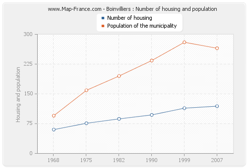 Boinvilliers : Number of housing and population