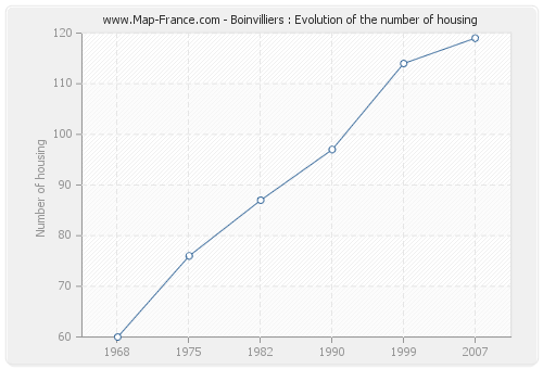 Boinvilliers : Evolution of the number of housing
