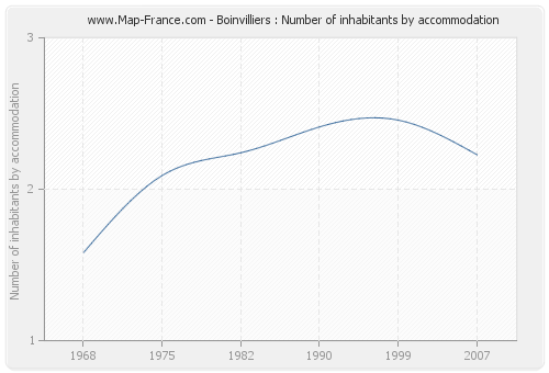 Boinvilliers : Number of inhabitants by accommodation