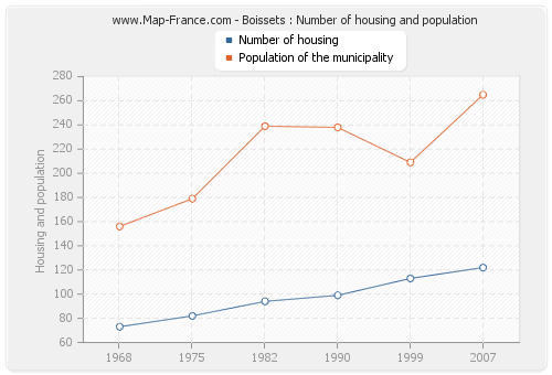 Boissets : Number of housing and population