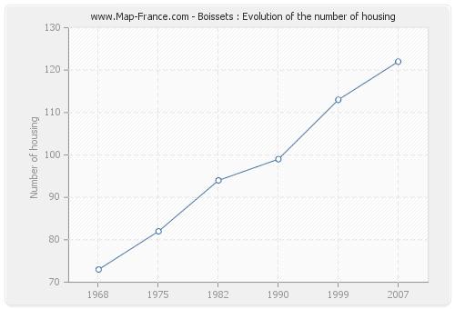 Boissets : Evolution of the number of housing