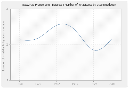 Boissets : Number of inhabitants by accommodation
