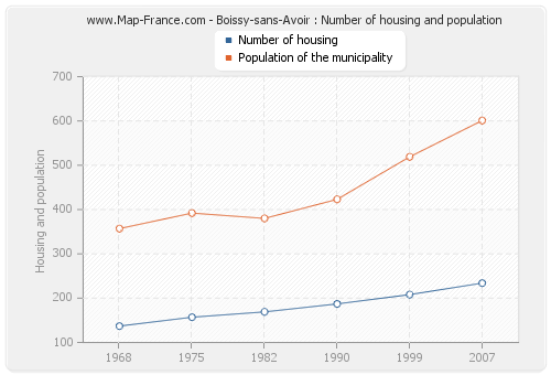 Boissy-sans-Avoir : Number of housing and population