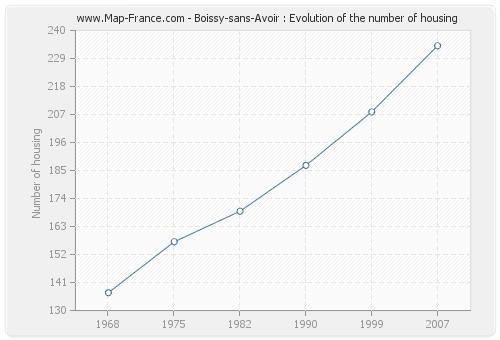 Boissy-sans-Avoir : Evolution of the number of housing