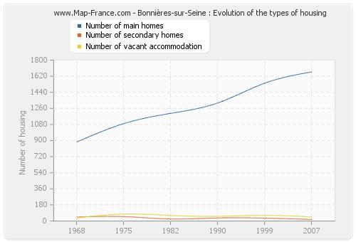 Bonnières-sur-Seine : Evolution of the types of housing