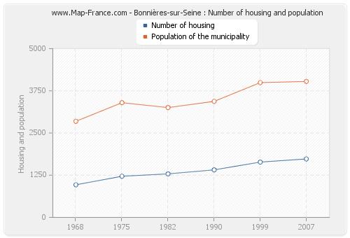 Bonnières-sur-Seine : Number of housing and population