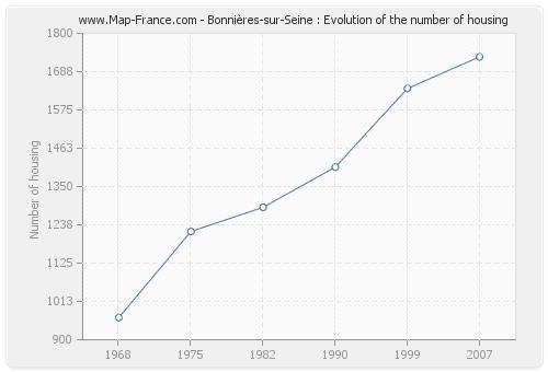 Bonnières-sur-Seine : Evolution of the number of housing