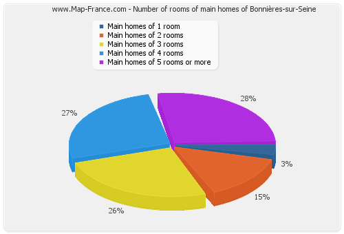 Number of rooms of main homes of Bonnières-sur-Seine