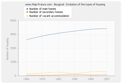 Bougival : Evolution of the types of housing