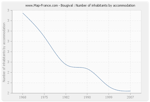 Bougival : Number of inhabitants by accommodation