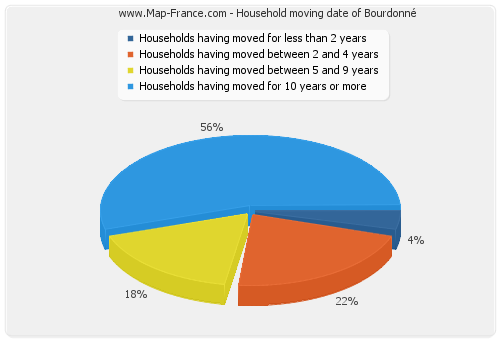 Household moving date of Bourdonné