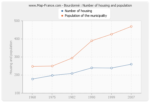 Bourdonné : Number of housing and population