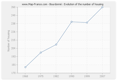Bourdonné : Evolution of the number of housing