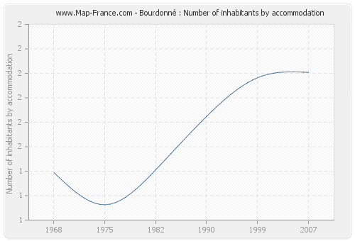 Bourdonné : Number of inhabitants by accommodation