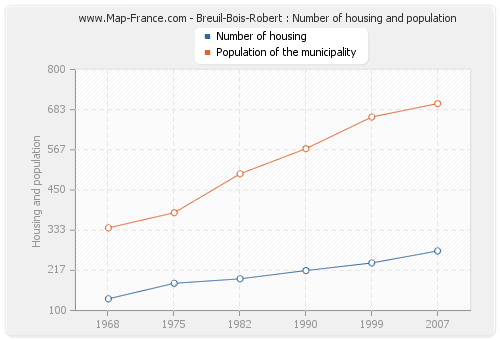 Breuil-Bois-Robert : Number of housing and population