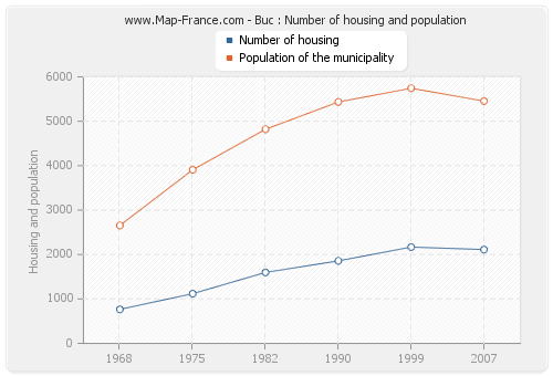 Buc : Number of housing and population