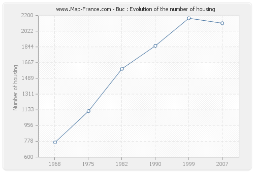 Buc : Evolution of the number of housing