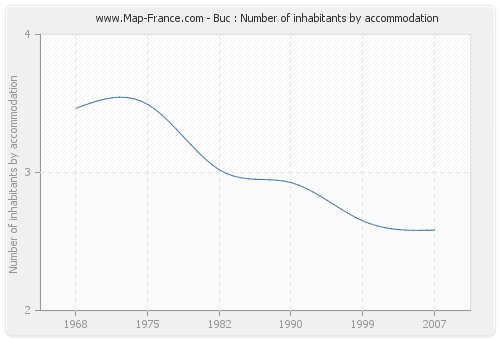 Buc : Number of inhabitants by accommodation