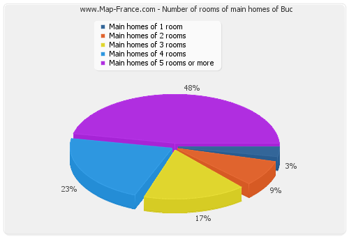 Number of rooms of main homes of Buc