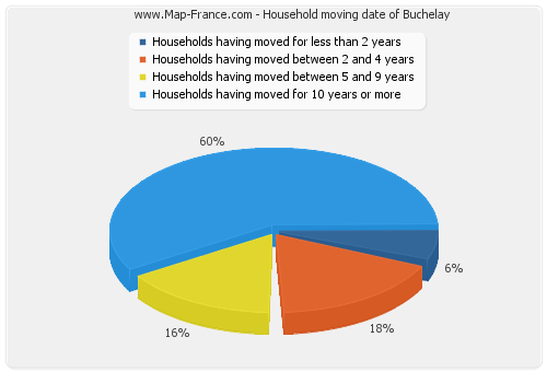 Household moving date of Buchelay