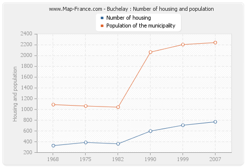 Buchelay : Number of housing and population