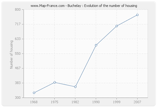 Buchelay : Evolution of the number of housing