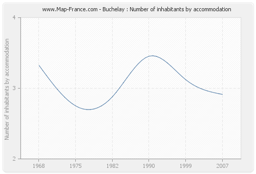 Buchelay : Number of inhabitants by accommodation