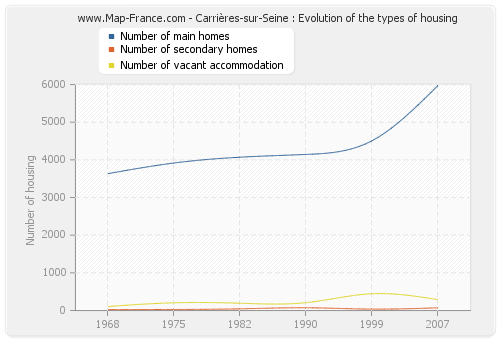 Carrières-sur-Seine : Evolution of the types of housing